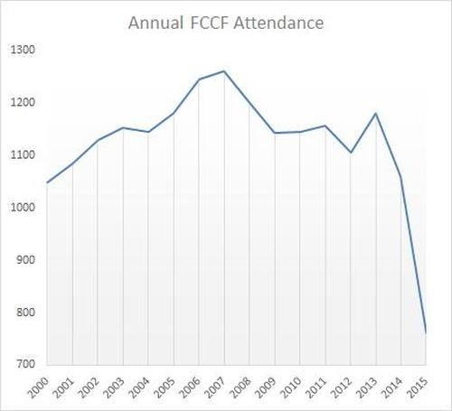 FCCF-attendance-15-yr-500x455